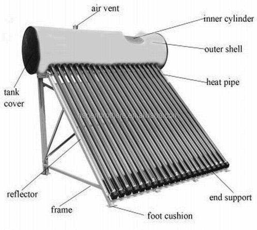 Chauffe eau solaire prix great vous pouvez tre conseill for Plaques solars termiques