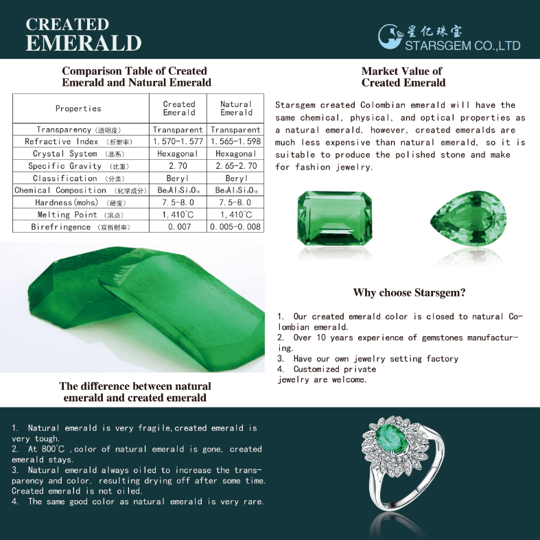 Rough Hydrothermal Emerald Gemstone 10x12mm Starsgem Synthetic Stone - Buy  Green Emerald Price,Created Emerald Gemstones,Colombian Emerald Product on