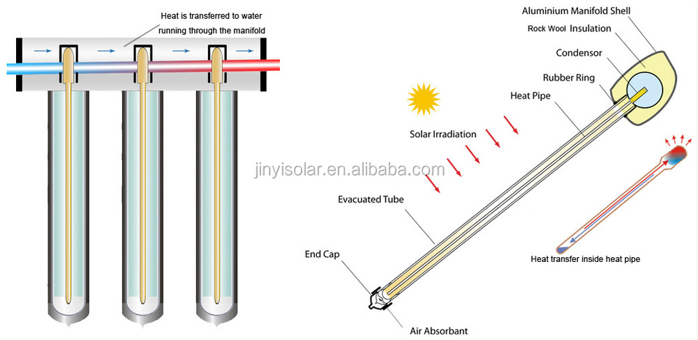 Jinyi solar keymark en12976 heat pipe evacuated solar for Mineral wool pipe insulation weight per foot
