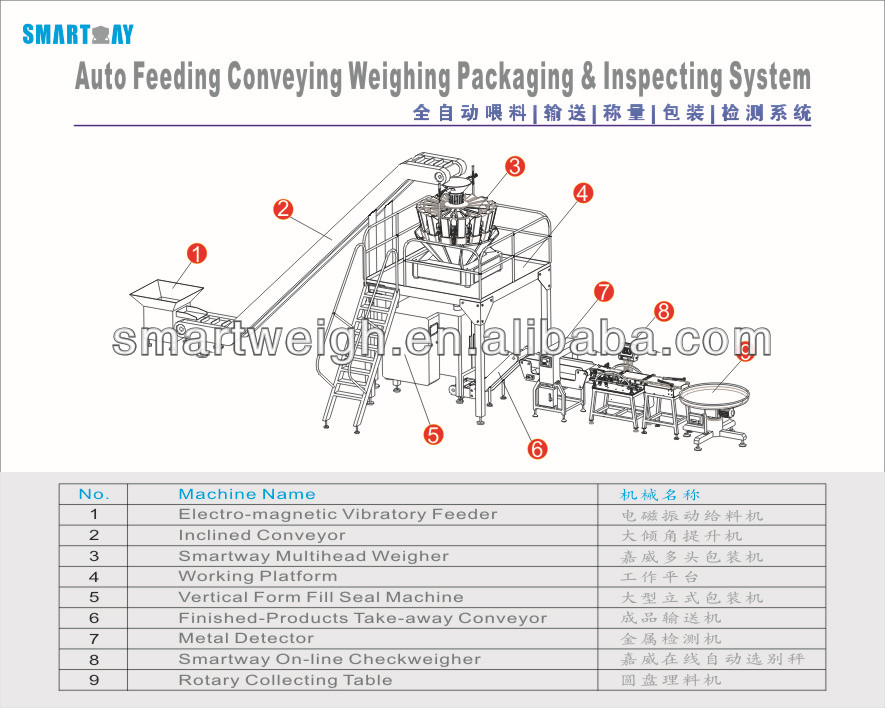 SW-CD320 Check Weigher And Metal Detector For Detecting Metal On Food Production Line