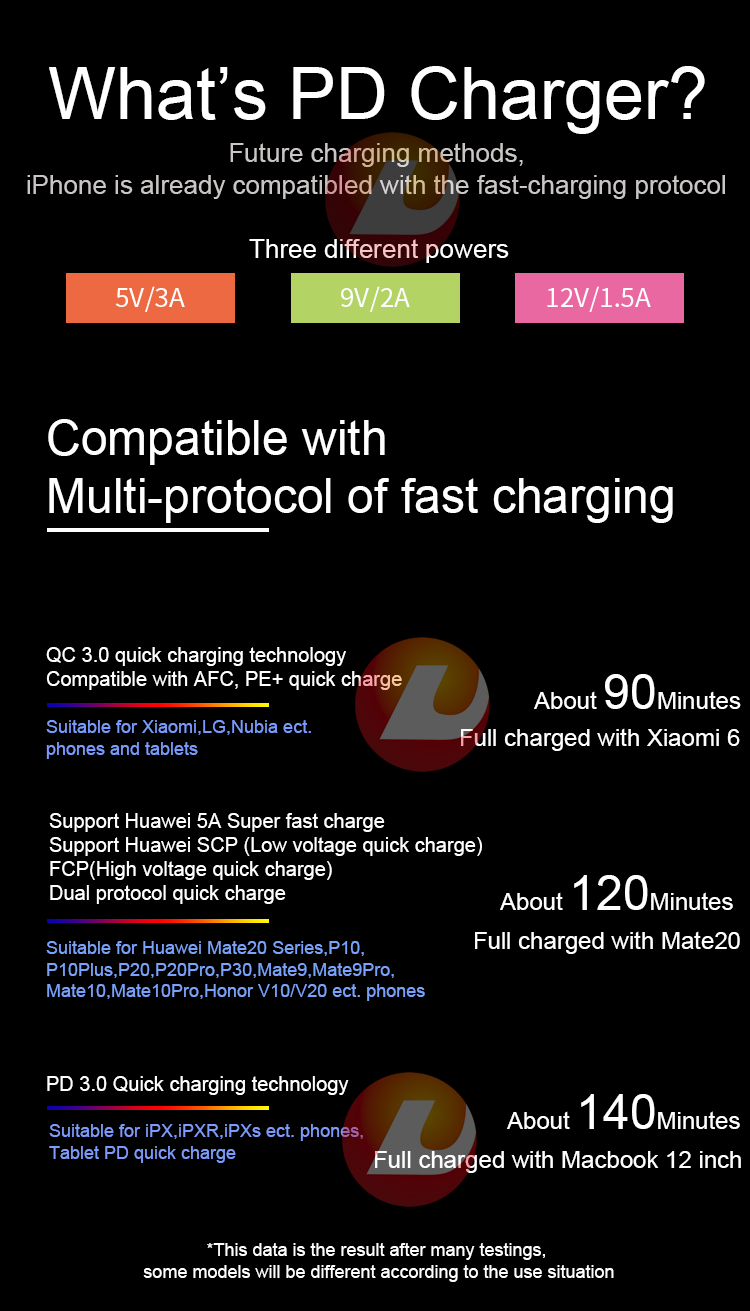 Unionup Dual port PD 18W quick charger QC3 0 type-c 2 port travel charger  for iphone 8 high speed QC 3 0 USB-C PD charger, View QC 3 0 USB-C PD
