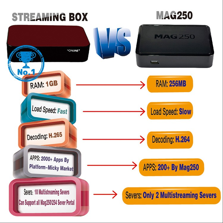 Streaming IPTV Box Mag 254 Mag 250 1Year 1300+ Sky Canal Channels