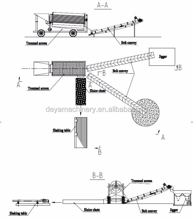 HTB1hrXtMXXXXXblXpXXq6xXFXXXi gold mine trommel machine for placer gold wash plant buy gold mine