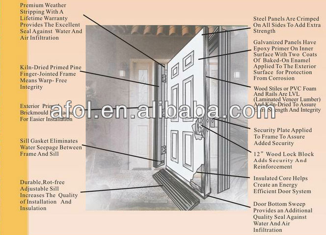 Pvc Door Frame Detail : Afol wpc pvc foam frame fiberglass door buy