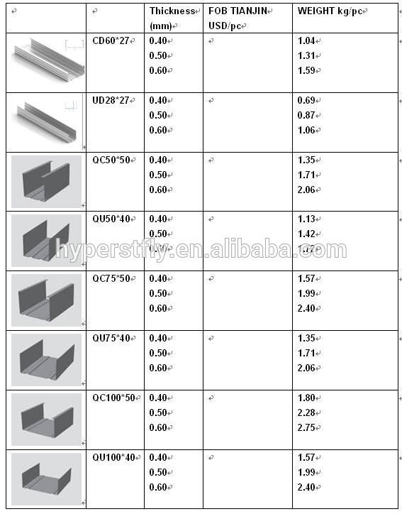 Metal Stud Framing Sizes : Lots kinds of light steel channel sizes dimensions for