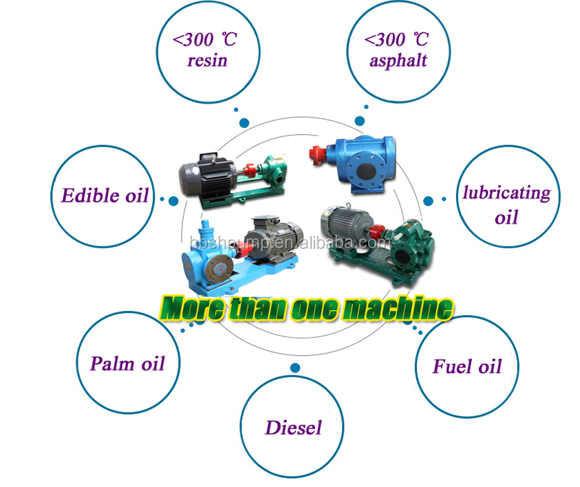 Single Stage Air Cooled Industrial Big Flow Hot Circulating Centrifugal Thermal Oil Pump View Thermal Oil Pump Hengbiao Product Details From Hebei Shenghui Pump Co Ltd On Alibaba Com