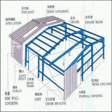 Düşük maliyetli prefabrik çelik yapı depo/atölye/ofis