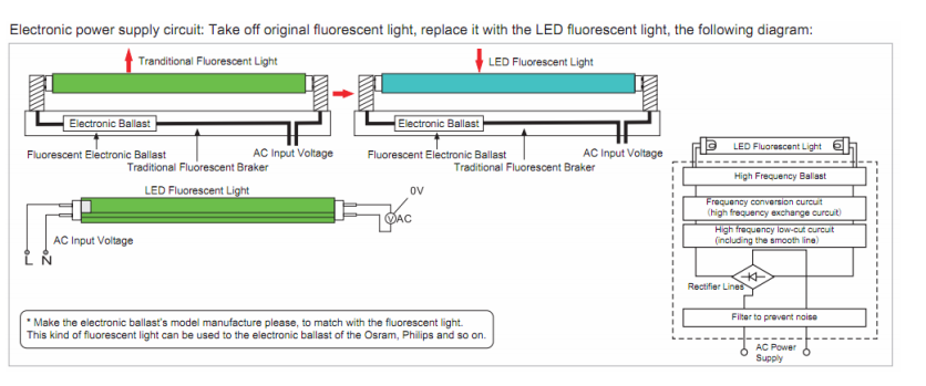 China Supplier Led Lights Ballast Compatible T8 Led Tube ...