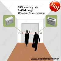 Factory price easy installation HPC005 wireless electronic network people counting device