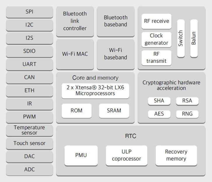 ESP32 module WiFi + Bluetooth dual-mode dual-core CPU,ESP-WROOM-32 Module  ESP-32S, View ESP32S, Ai-Thinker Product Details from Shenzhen Sato