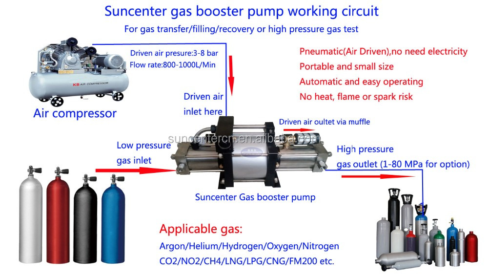 Air Driven High Pressure Gas Booster Pump For Various Gas
