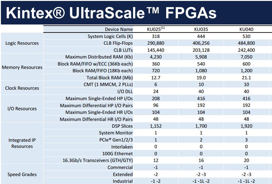 Xilinx's Kintex Ultrascale Fpga Controller Chip Pcie 3 0 Development Board  With 4 Gth - Buy Development Board,Pcie Development Board,Fpga Board
