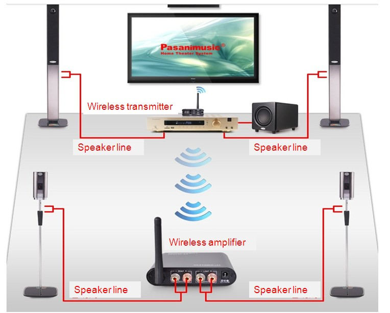 home theater wireless. 5.1 amplifier speaker system wireless solution - buy amplifier,5.1 home theater,rear product on alibaba.com theater e
