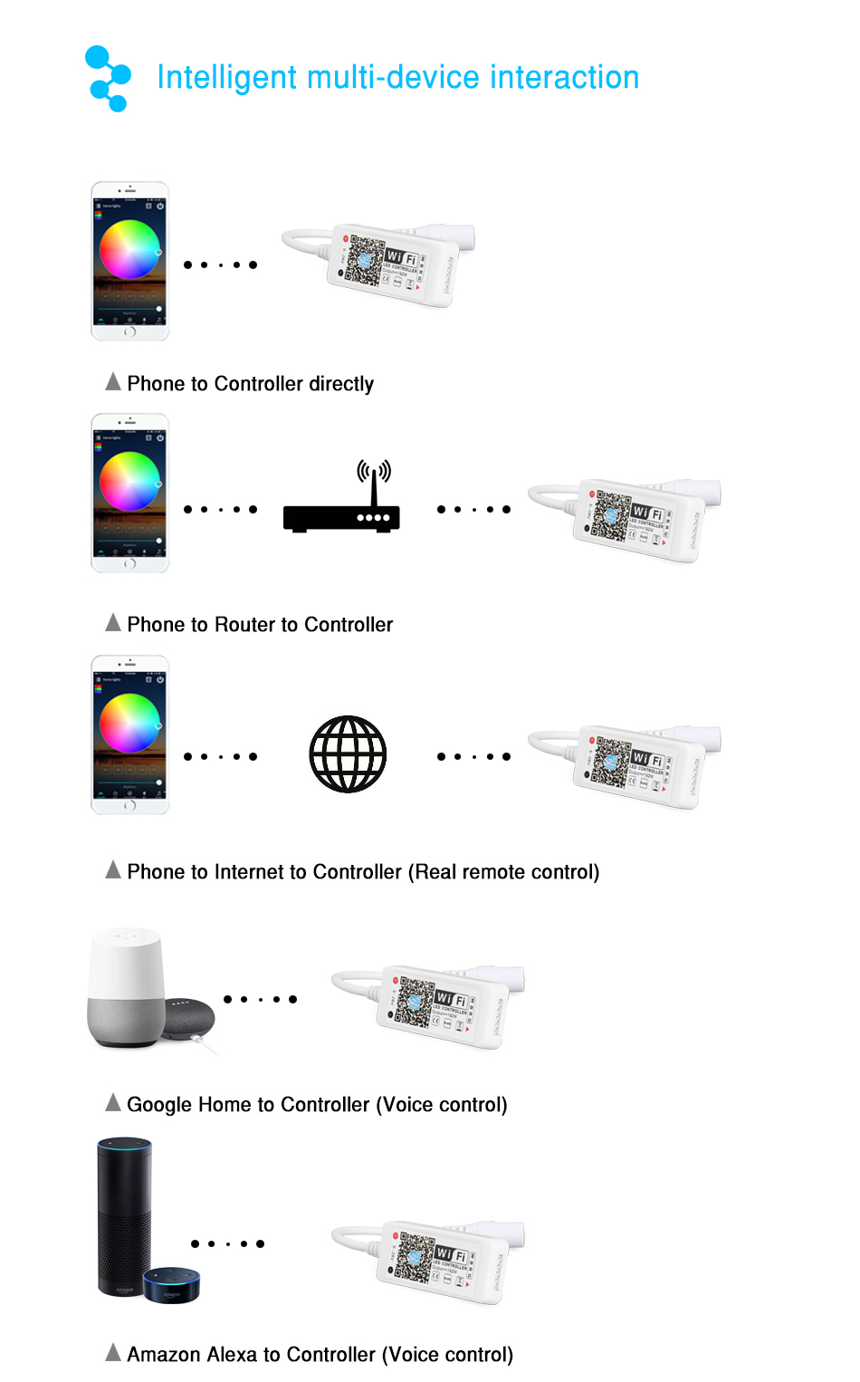 DC5-28V 12V 24V 12A 144W Mini WiFi RGB LED Controller iOS Android Phone APP Wireless Wi Fi Control for 3528 5050 RGB LED Strip
