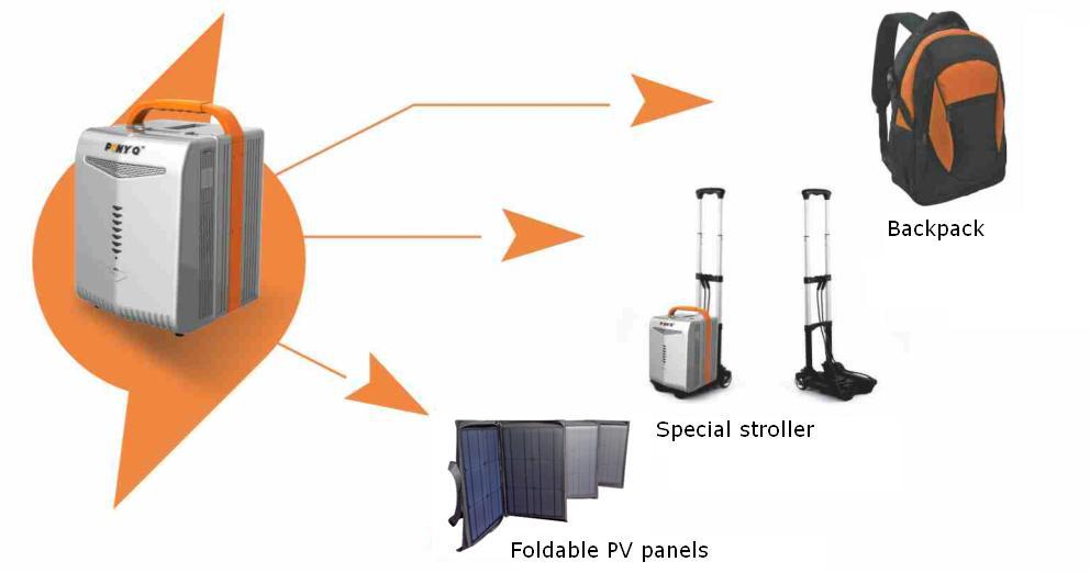 800w 1280wh Portable Solar Generator / Power Pack / Ups Supporting ...