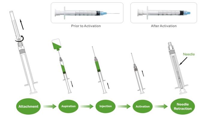 1,3,5,10ml/cc Safety Auto-disable Plastic Syringe Pump