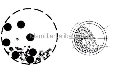 Фабрики Китая продажи шаровая мельница и Air классификатор производственной линии для кремнезема порошок