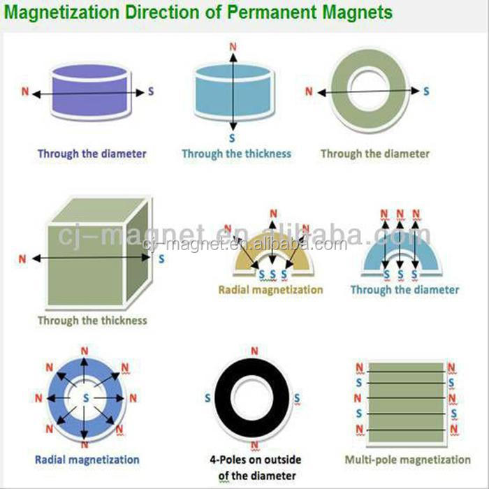 Free Energy Generator Magnet Generator Neodymium Magnet Generator ...