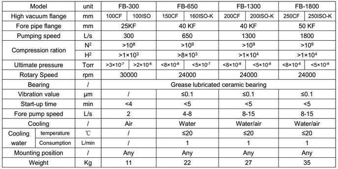 FB specification