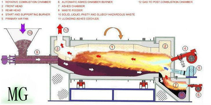 Sponge Iron Rotary Kiln Sponge Iron Kiln Production Line