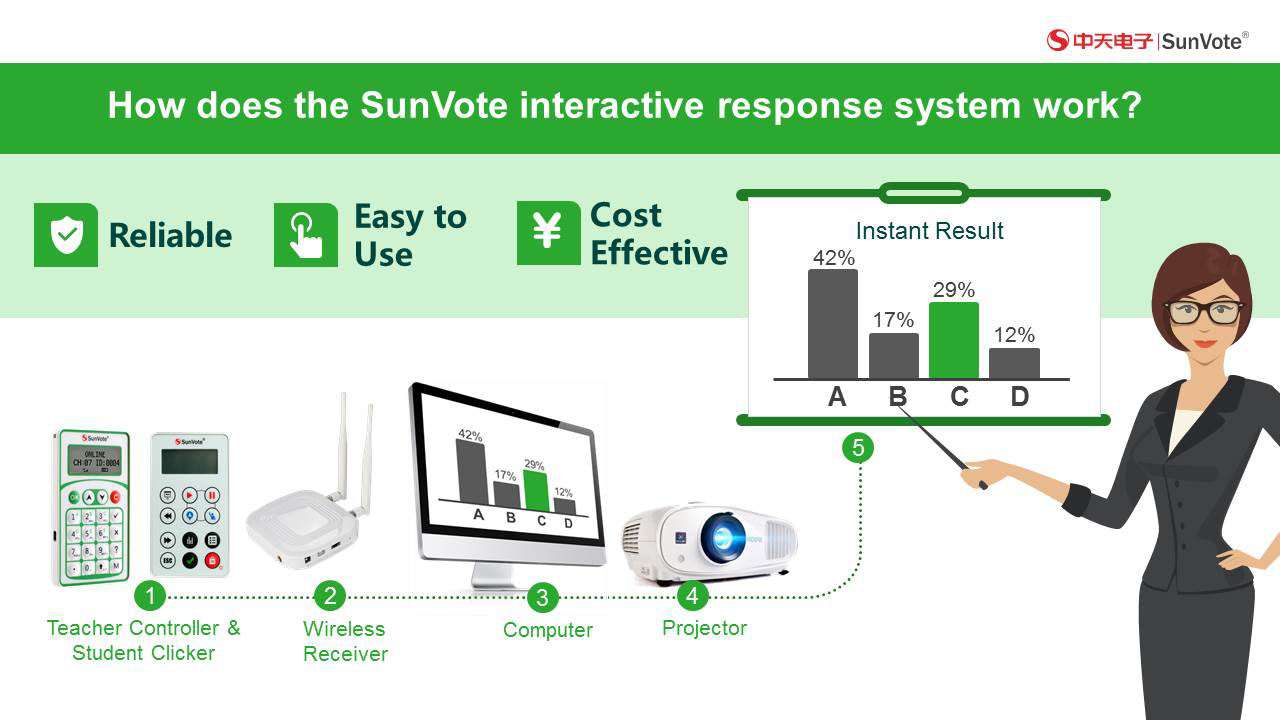 SunVote Student Clickers for classroom interactive voting response system
