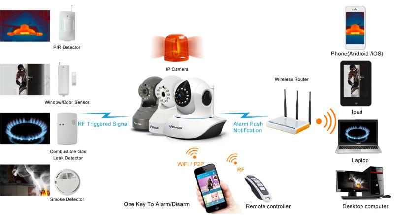 ระบบสัญญาณเตือนภัย smart home