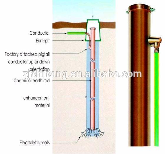Chemical Grounding Electrode System Buy Grounding