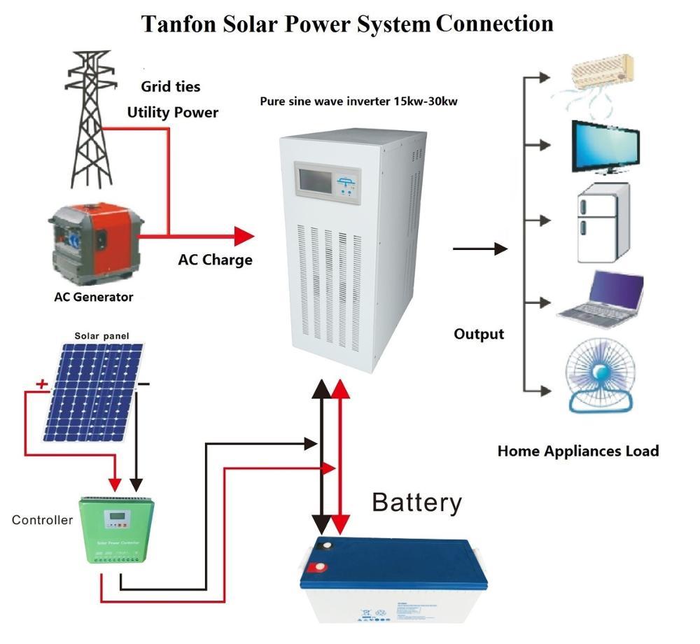 Tf 20kva 3 Phase Off Grid Sine Wave 50hz Solar Power Inverter - Buy 3 Phase  Solar Power Inverter,Off Grid Sine Wave Solar Inverter,20kva Solar Power ...