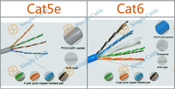 Made In China Linan Cable Manufacturer High Quality UTP CAT5E CAT6 Network Types