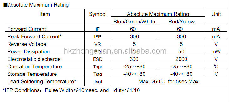 Wholesale Alibaba 20-22lm 2835 Smd Led Datasheet Epistar Chip ...