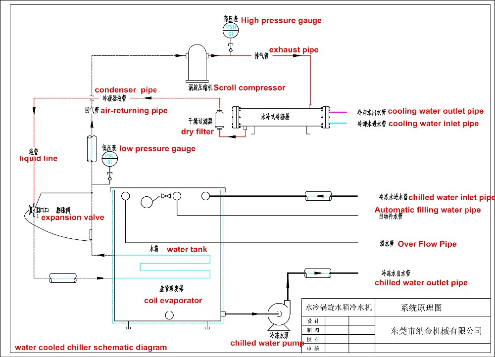 water cooled chiller working principle pdf