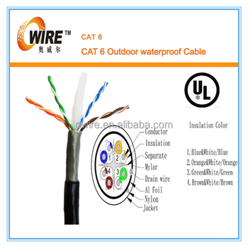 Hot-sale 24/26awg 4-pair Utp Cat6 Outdoor Cable,0.57mm Conductor ...