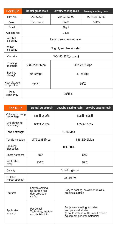 Jewelry Dlp Uv Light 3d Resin Printing Casting Resin Non-toxic - Buy  Castable Resin,3d Printer Resin,Uv Resin Product on Alibaba com