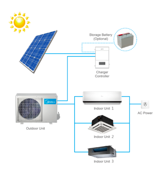3rd Solar 3d Inverter Air Conditioner Midea Buy 100