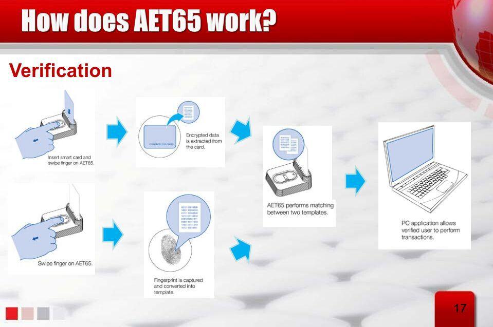 Drivers: ACS AET65 Fingerprint Sensor