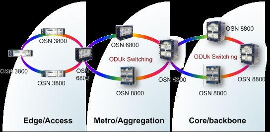 Huawei Optix Osn6800 Cwdm/dwdm Video Fiber Optical Multiplexer - Buy  Multiplexer,Fiber Optical Multiplexer,Video Multiplexer Product on  Alibaba com