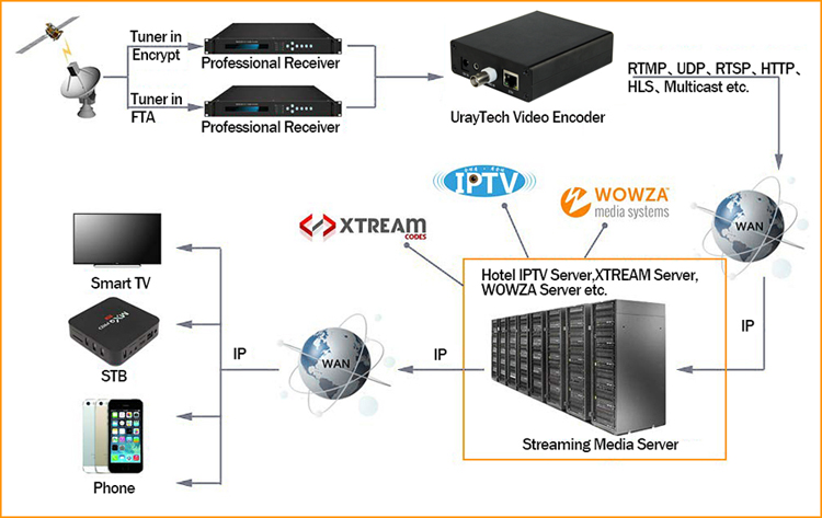 URay MPEG4 H.264 SD Analog Video Audio Encoder CVBS AV RCA To IP Streaming Encoder IPTV Encoder H264