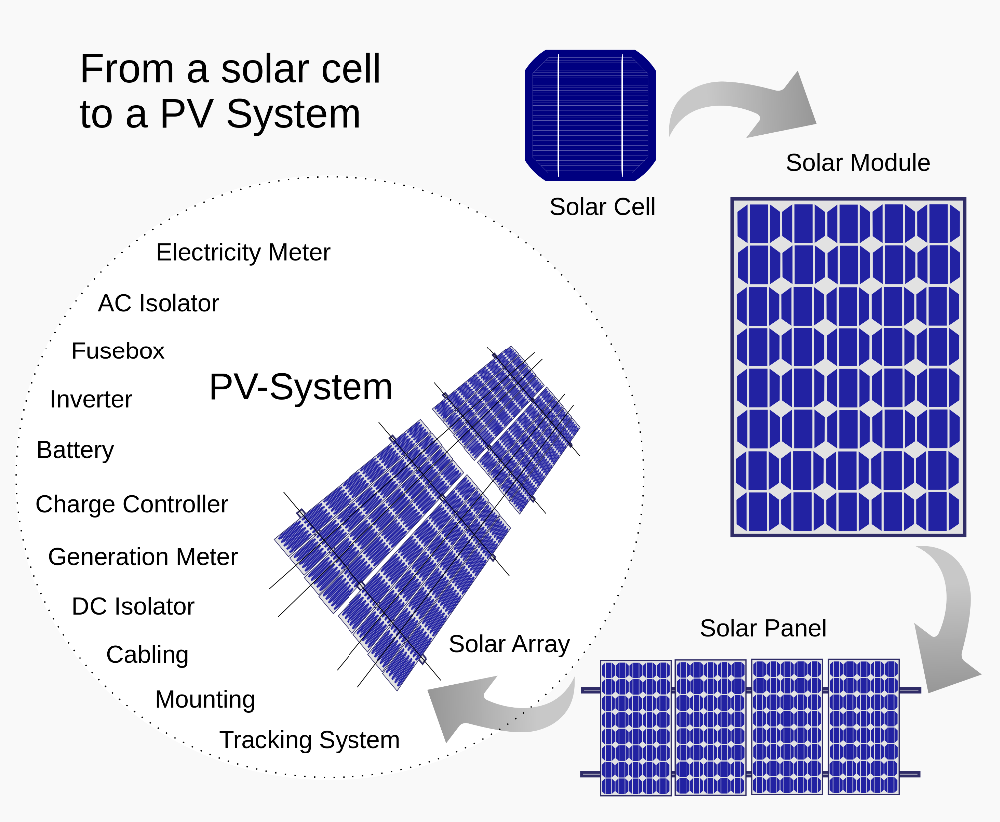 ... solar panels 200w 250w solar pv sunpower panel photovoltaic pric e