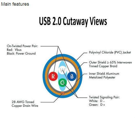 HTB1jfNJFVXXXXcDXpXXq6xXFXXXv usb 2 0 micro 28 24 awg usb cables, view usb 2 0 micro, xanuan USB 2.0 Connectors Types at couponss.co