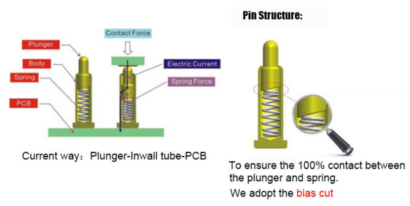 Brass Spring Loaded Pogo Pin Contact Test Probe Pin Buy
