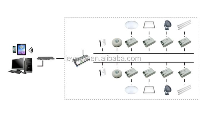 dl100 dali network master controller dali ethernet gateway master controller