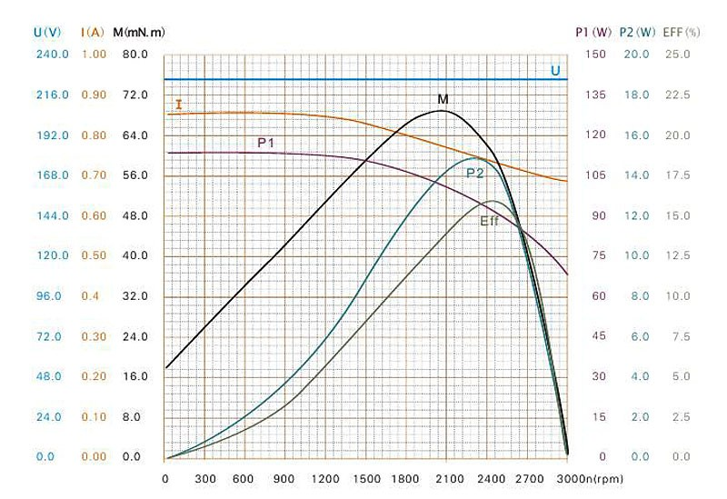Professionelle Küchenabluftventilatoren Motoren Spaltpolmotor Yjf6822c 60 Watt - Buy Product on Alibaba.com