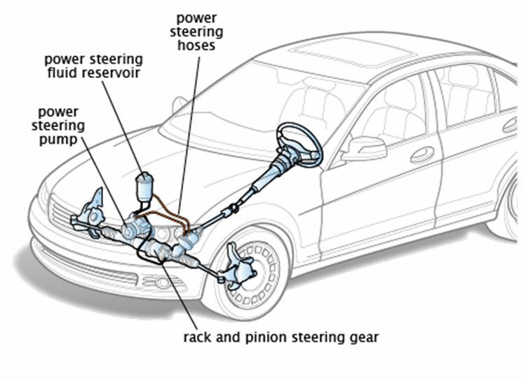 Auto Steering Gear Types Of Steering Gear Box Gear 2009 2013 Gear