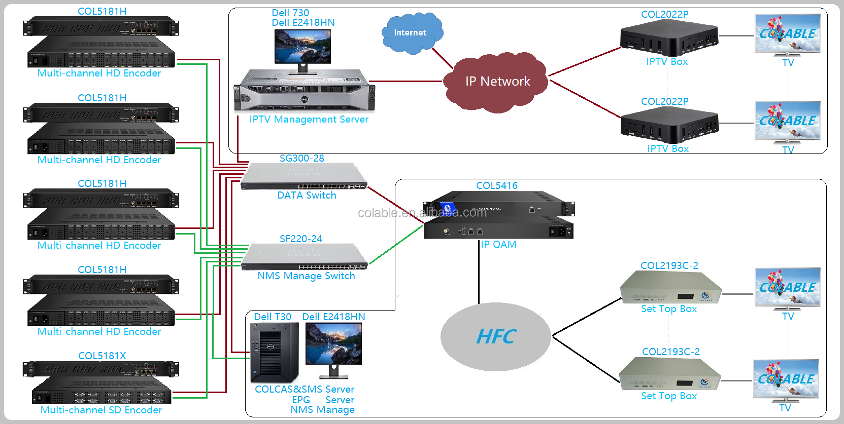 Vendita calda 16 HD 24 canali HD mpeg4 H.264 tv via cavo video digitale IP streaming IPTV encoder COL5181H