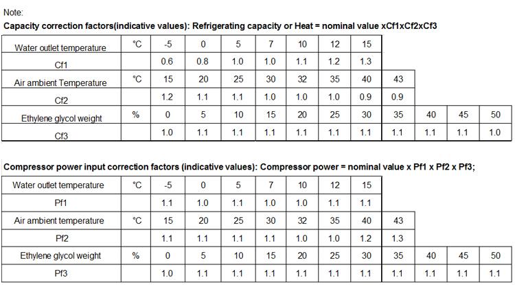 ที่มีประสิทธิภาพสูงในอุตสาหกรรมน้ำราคาเครื่องทำความเย็น
