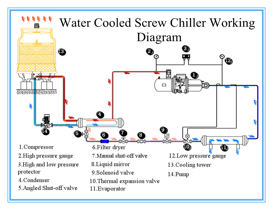 Water Chiller  Air Cooled Water Chiller Diagram