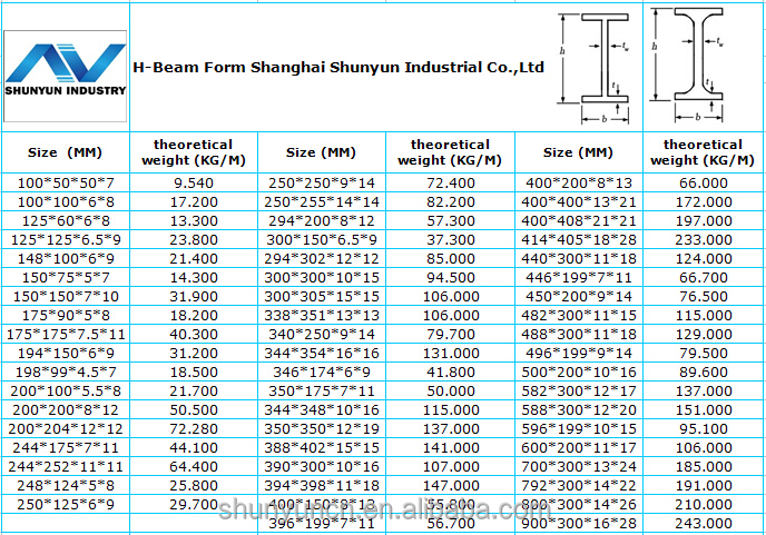 Professional Hot Rolled Wide Flange Galvanized Structural Steel H Beam For  Sale - Buy Structural Steel H Beam,Carbon Steel H Beam,H Shape Steel Beam