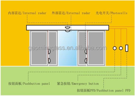 Price of commercial automatic sliding glass door view commercial price of commercial automatic sliding glass door planetlyrics Image collections