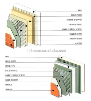 Captivating EPS (XPS), Thin Plastering Exterior Insulation System (paint Finishes And  Brick Veneer