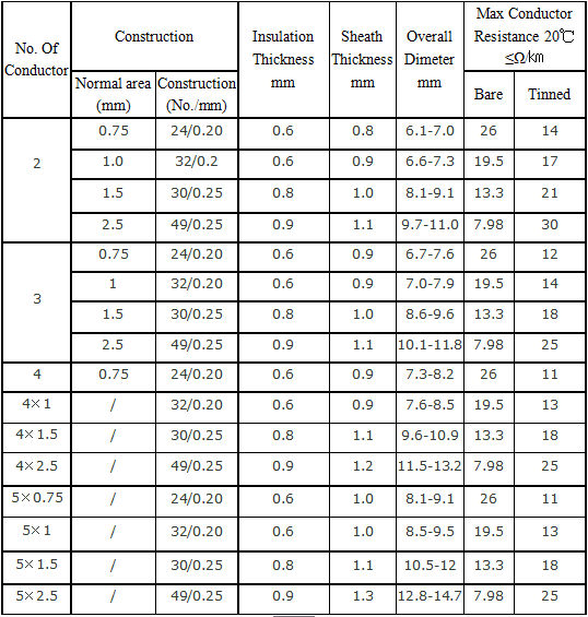 Professional Test Pvc Electric Power Cable Home Appliance